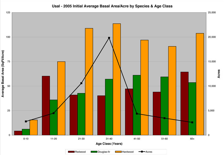 age-species